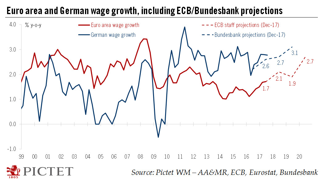 Euro area and German Wage Growth, 1999 - 2018