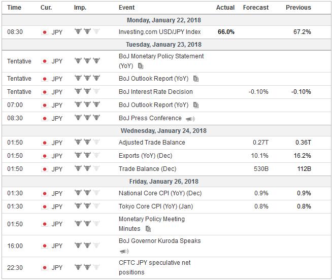 Economic Events: Japan, Week January 22