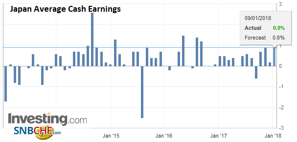 Japan Average Cash Earnings YoY, December 2017