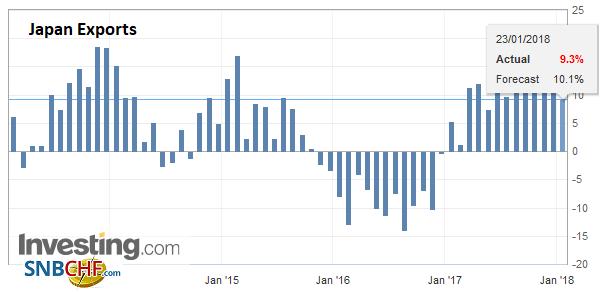Japan Exports YoY, Dec 2017