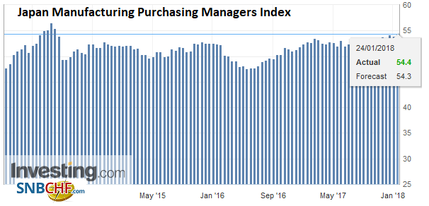 Japan Manufacturing Purchasing Managers Index (PMI), Jan 2018