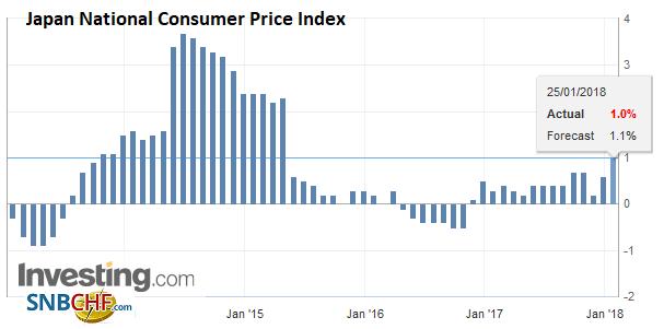 Japan National Consumer Price Index (CPI) YoY, Dec 2017