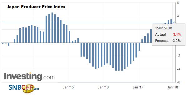 Japan Producer Price Index (PPI) YoY, December 2017