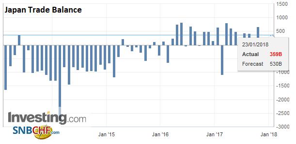 Japan Trade Balance, Dec 2017