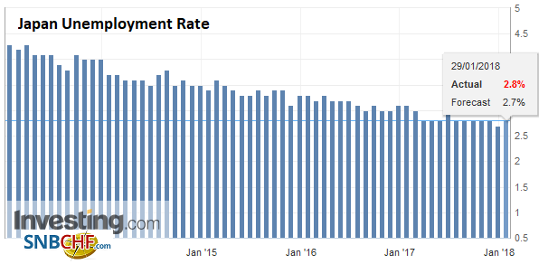 Japan Unemployment Rate, Dec 2017