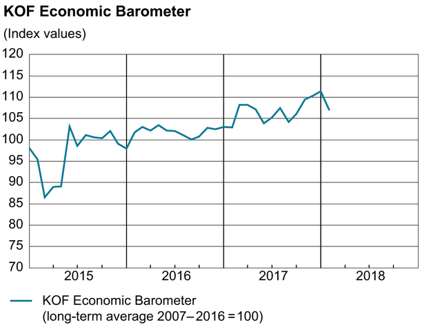 KOF Economic Barometer, January 2018