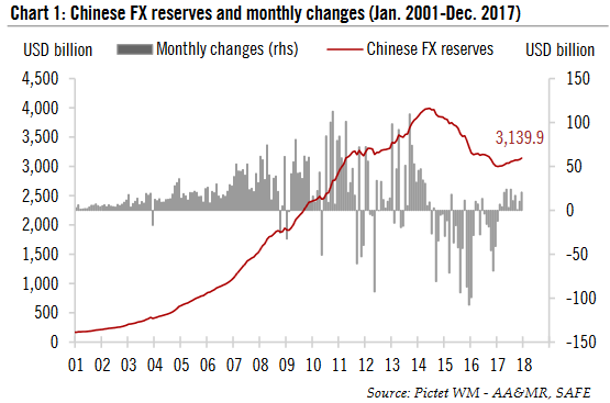 Chinese FX Reserves and monthly changes, 2001 - 2018