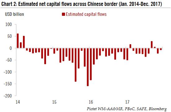 Estimate d net capital flow s across Chinese border, Jan 2014 - Dec 2017