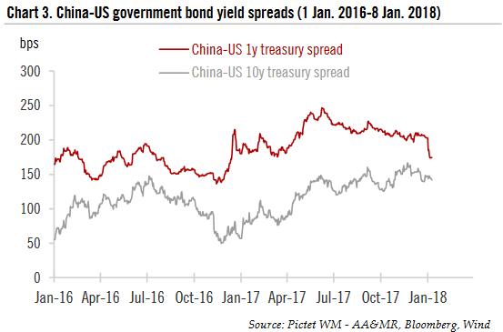 China - US government bond yield spreads, Jan 2016 - 2018