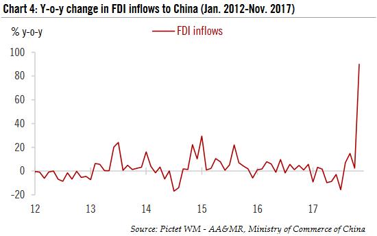 Y - o - y change in FDI inflow s to China , Jan 2012 - Nov 2017