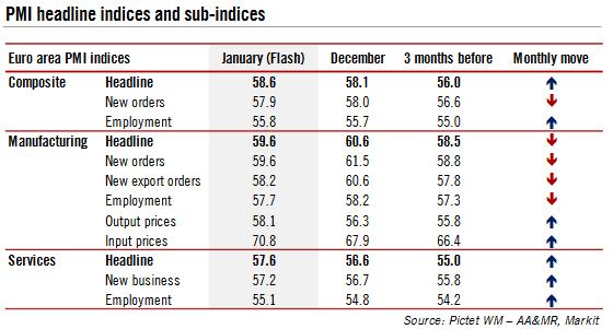 Eurozone PMI Headline Indices