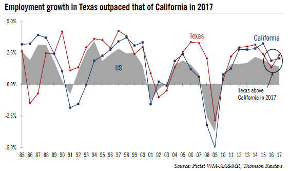 Employment Growth in Texas, 1985 - 2017