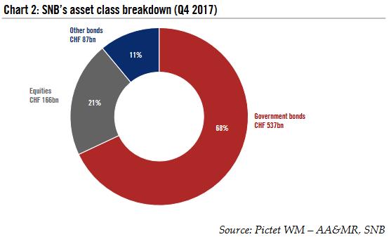 SNB's asset class breakdown ( Q4 2017)