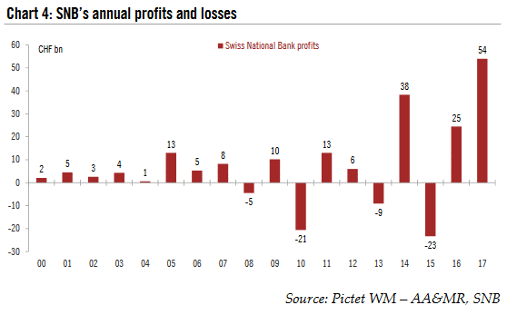 SNB's annual profits and losses, 2000 - 2017