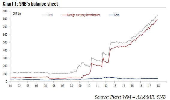 SNB Balance Sheet, 2001 - 2018