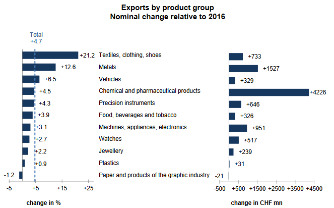 Swiss Exports per Sector 2017 vs 2016