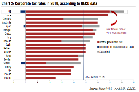 Corporate Tax Rates in 2016
