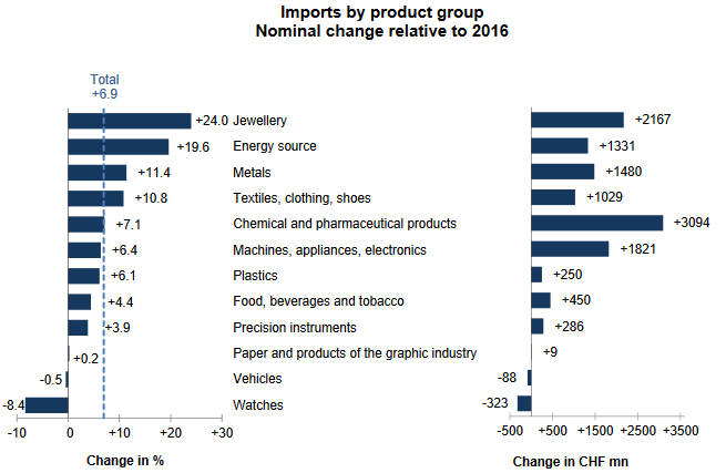 Swiss Imports per Sector 2017 vs. 2016
