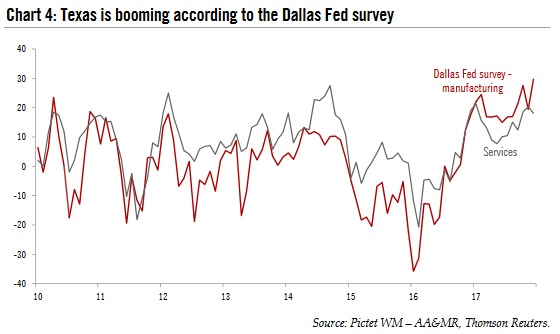 Dallas Manufacturing FED Survey, 2010 -2018