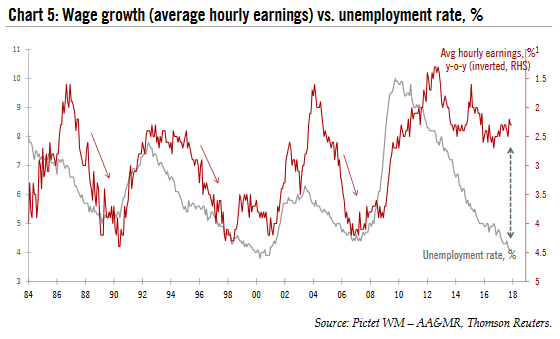 Wage Growth vs Unemployment Rate, 1984 - 2018
