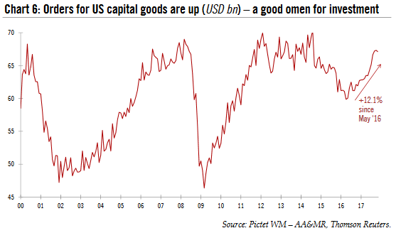 Orders for US Capital Goods, 2000 - 2018