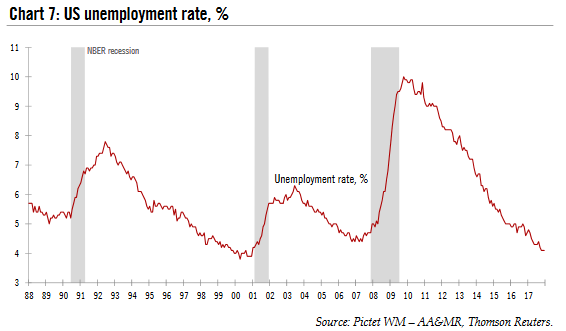 US Unemployment Rate, 1988 - 2018