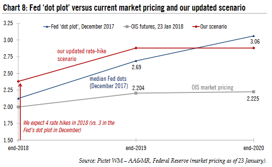 Fed Dot Plot vs Current Market Pricing Futures, 2018 - 2020