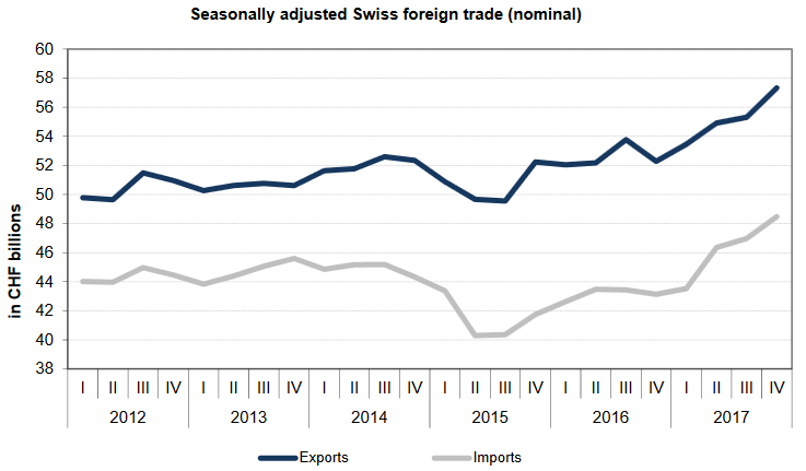 Swiss exports and imports, seasonally adjusted (in bn CHF), 2017