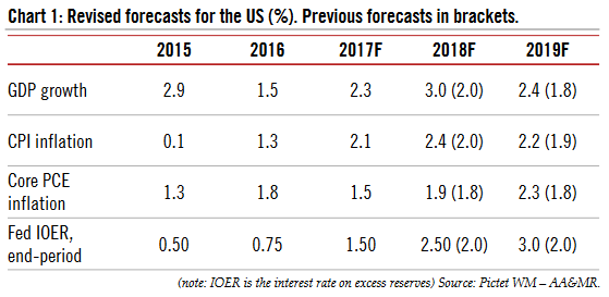 Revised Forecast for the US, 2015 - 2018