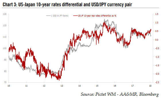 US - Japan 10 - Year Rate s Differential and USD/JPY Currency