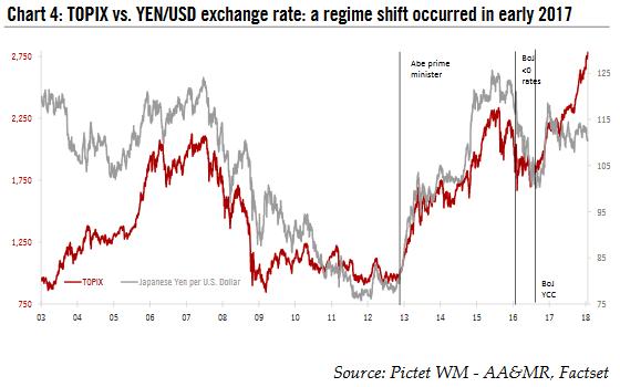 TOPIX vs. YEN/USD Exchange Rate, 2003 - 2018