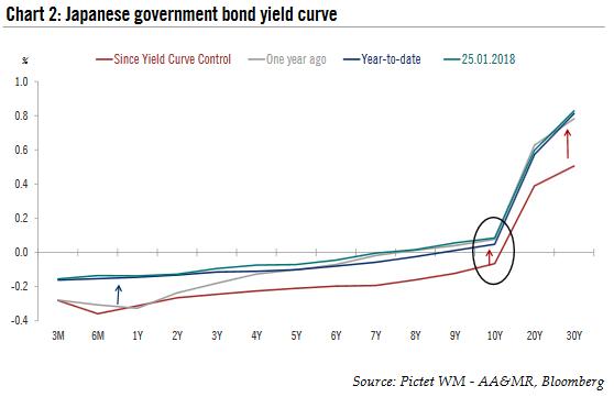 Japanese Government Bond Yield Curve, Jan 2018
