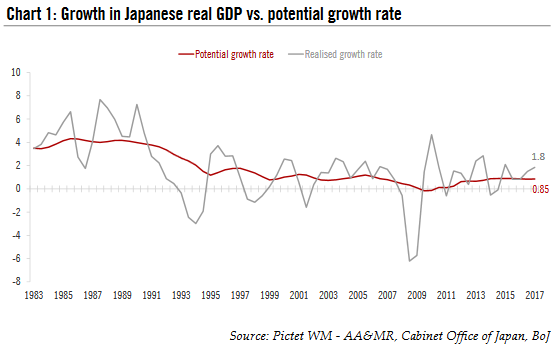 Japanese Real GDP Growth, 1983 - 2017
