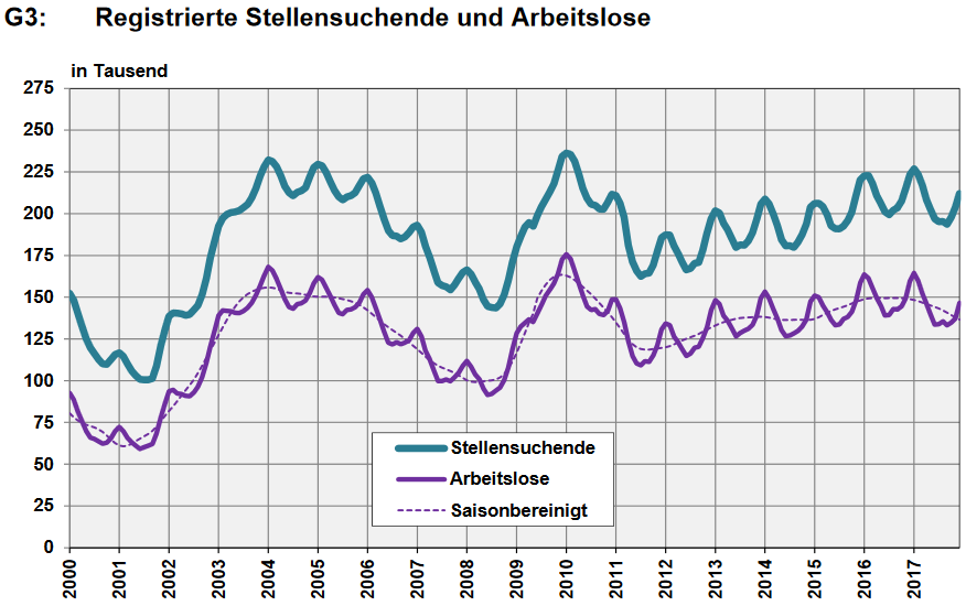 Switzerland, Number of Employed and Number of Job Seekers, December 2017