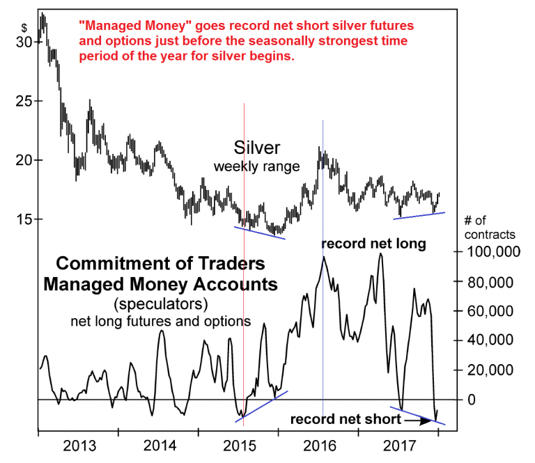 Silver and Managed Money, 2013 - 2017