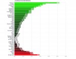 One Year Relative Performance