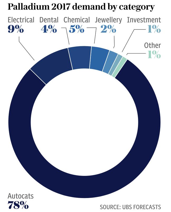 Palladium 2017 Demand by Category