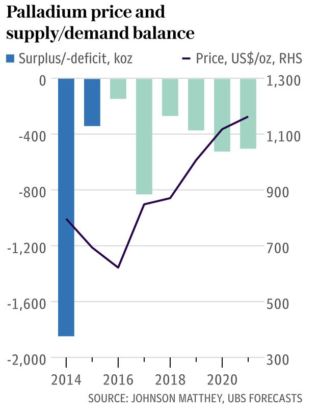 Palladium Price and Supply Demand Balance, 2014 - 2018