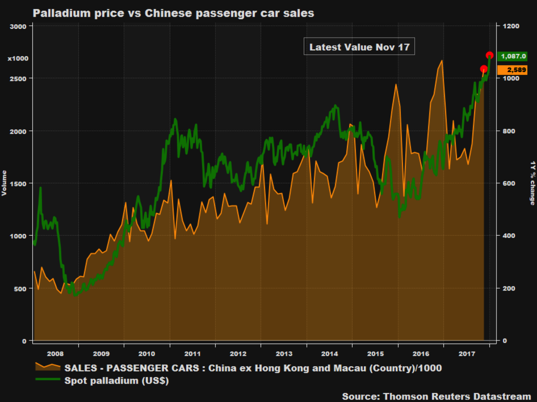 Palladium Price and Chinese Passenger Car Sales, 2008 - 2018