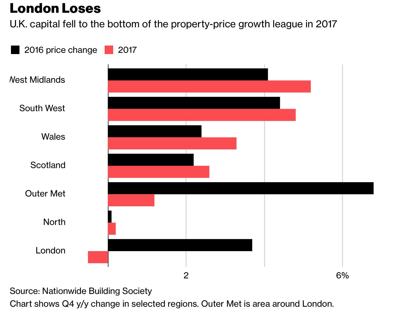 U.K. Property Price Change Q4 2017