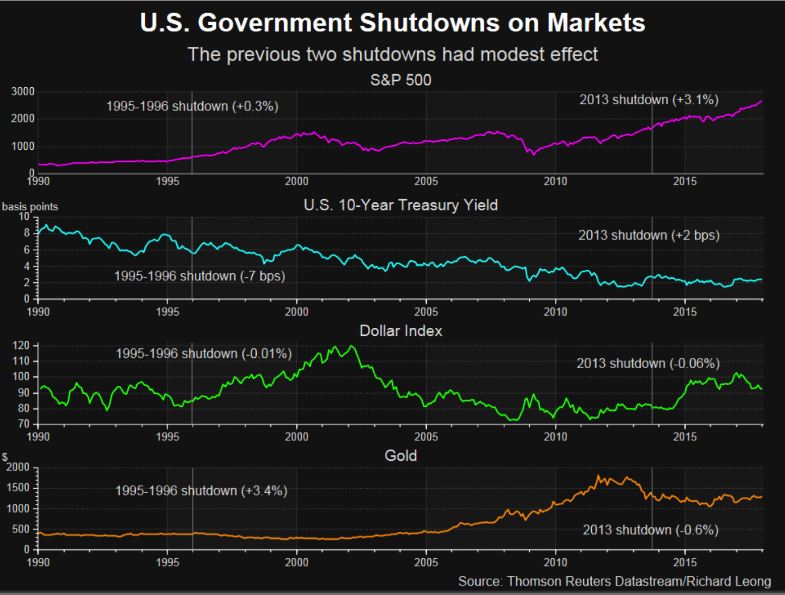 US Government Shutdows and Markets, 1990 - 2018