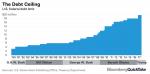 US Federal Debt, 1990 - 2017