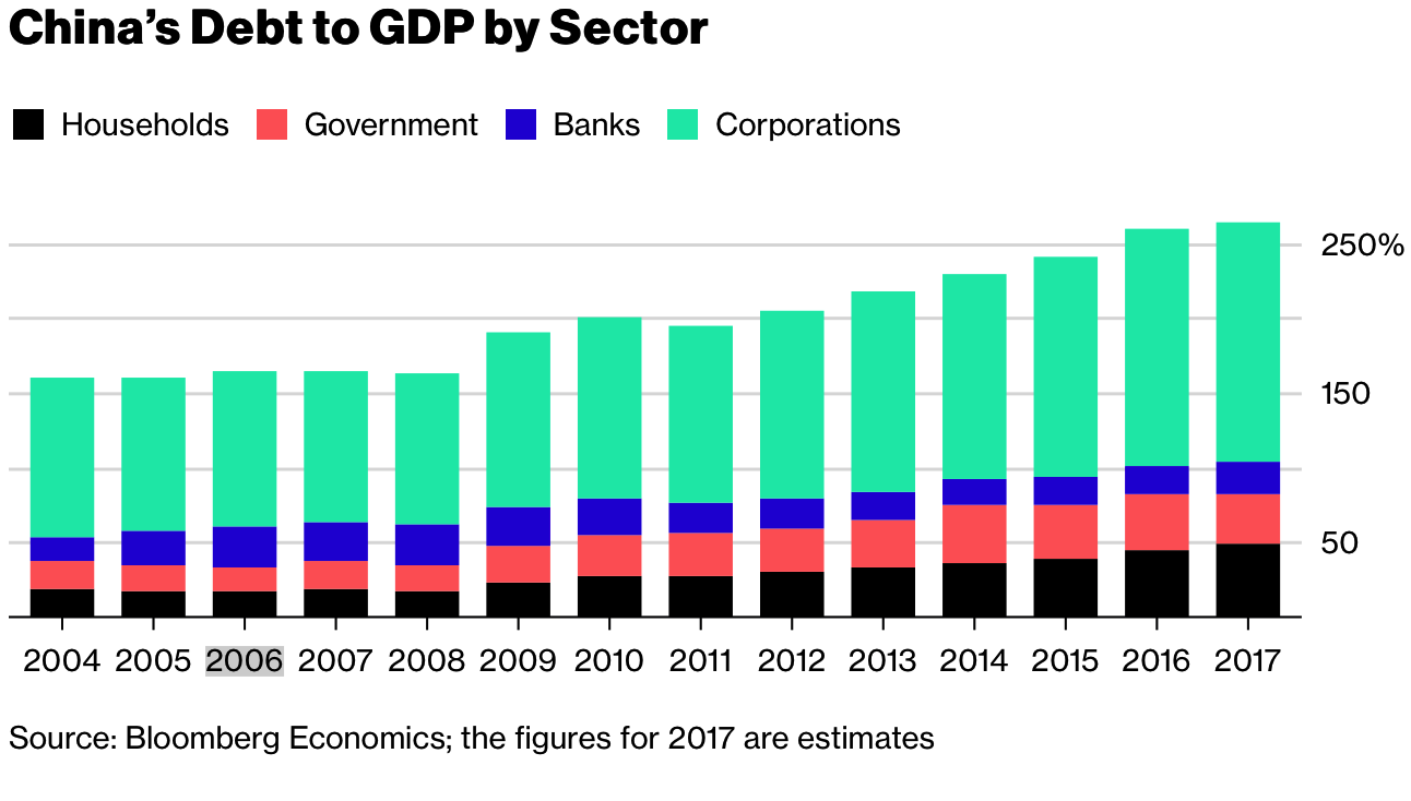 China's Debt to GDP, 2004 - 2018