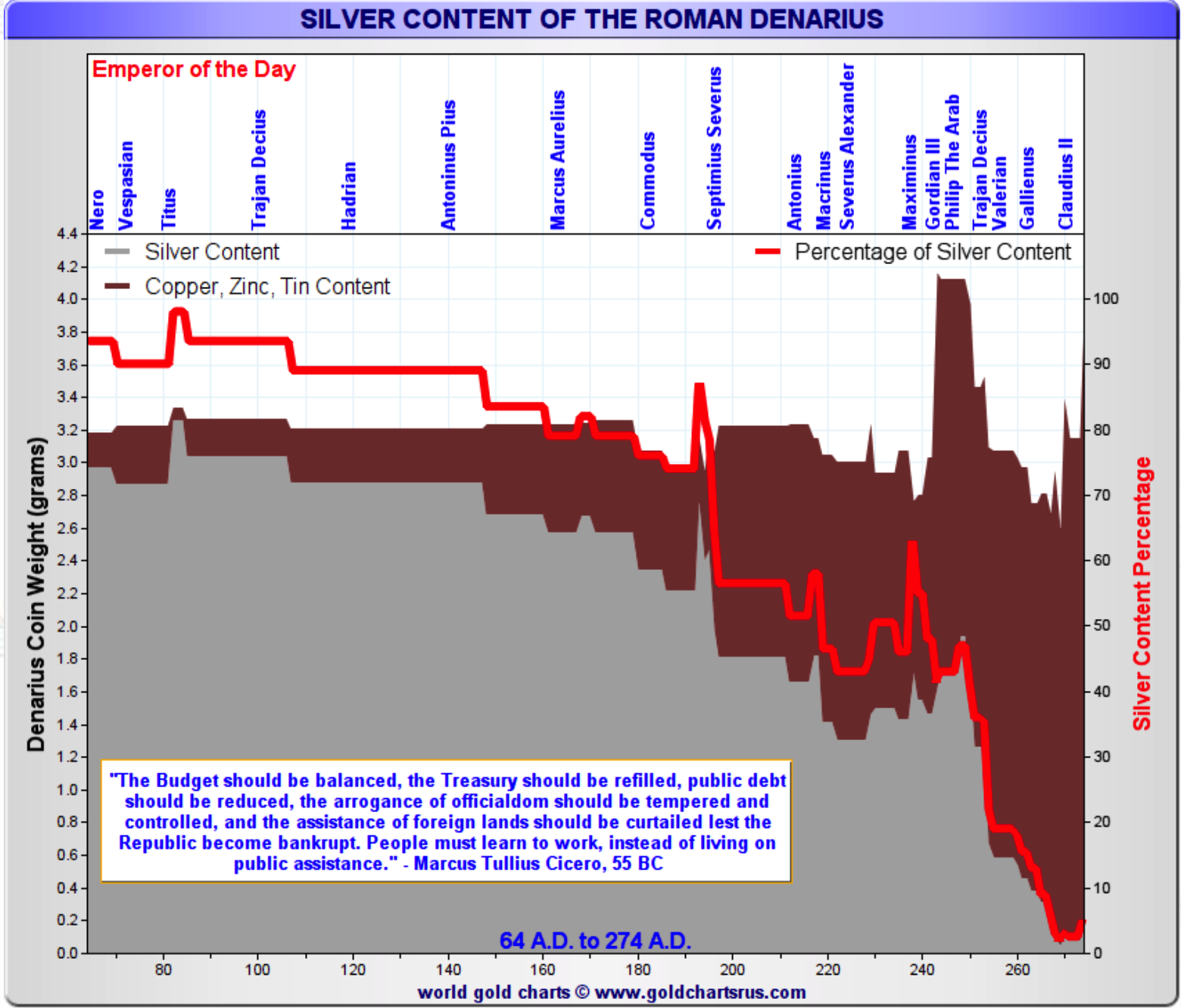 Silver content of the Roman Denarius