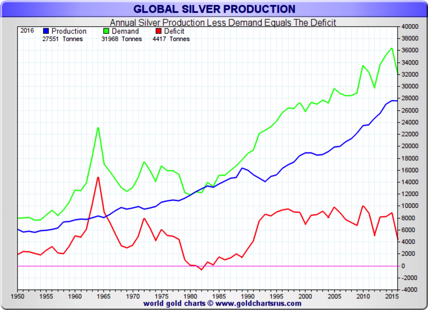 Silver Bullion: Once and Future Money