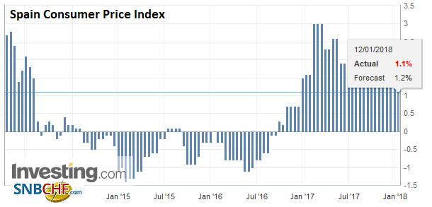 Spain Consumer Price Index (CPI) YoY, Dec 2017