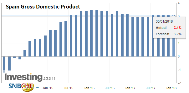 Spain Gross Domestic Product (GDP) YoY, Q4 2017