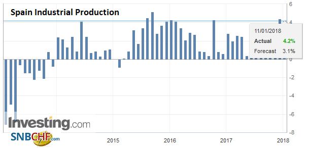 Spain Industrial Production YoY, Nov 2017
