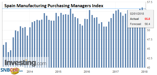 Spain Manufacturing Purchasing Managers Index (PMI), Dec 2017