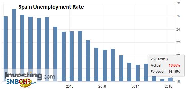 Spain Unemployment Rate, Q4 2017